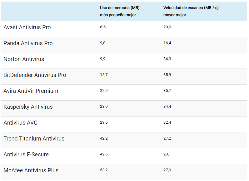 Tabla comparativa antivirus ligeros